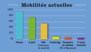 Mobilités actuelles : Voiture = 97%, A pied = 77%, Vélo (classique ou assisté) = 53,50%, Covoiturage = 8,40%, Tilt = 3%, Macareux = 1,70%.