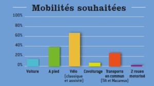 Mobilités souhaitées : Voiture = 13%, A pied = 39,40%, Vélo (classique ou assisté) = 68,10%, Covoiturage = 7%, Transports en commun = 25,40%, 2 roues motorisés = 3%.